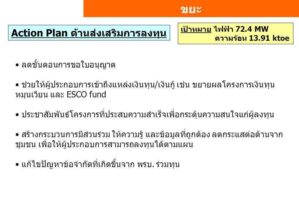 ขยะ เป้าหมาย ไฟฟ้า 72.4 MW ความร้อน 13.91 ktoe Action Plan ด้านส่งเสริมการลงทุน ลดขั้นตอนการขอใบอนุญาต ช่วยให้ผู้ประกอบการเข้าถึงแหล่งเงินทุน/เงินกู้ เช่น ขยายผลโครงการเงินทุน หมุนเวียน และ ESCO fund ประชาสัมพันธ์โครงการที่ประสบความสำเร็จเพื่อกระตุ้นความสนใจแก่ผู้ลงทุน สร้างกระบวนการมีส่วนร่วม ให้ความรู้ และข้อมูลที่ถูกต้อง ลดกระแสต่อต้านจาก ชุมชน เพื่อให้ผู้ประกอบการสามารถลงทุนได้ตามแผน แก้ไขปัญหาข้อจำกัดที่เกิดขึ้นจาก พรบ.