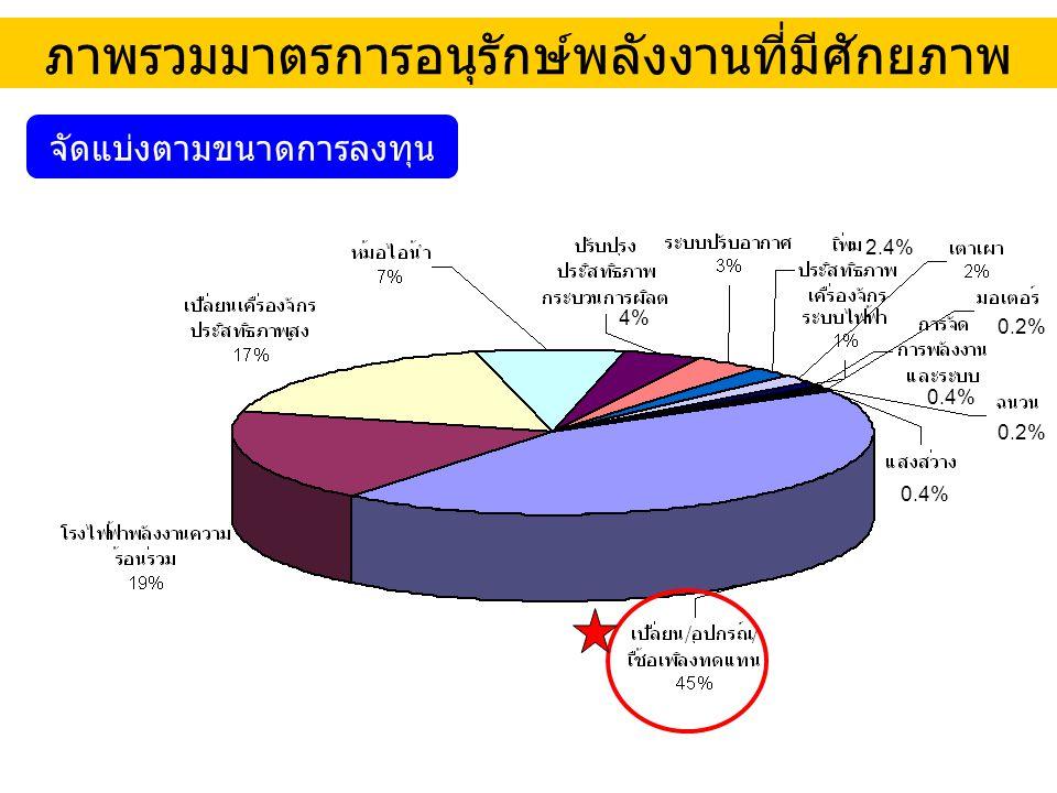 ภาพรวมมาตรการอนุรักษ์พลังงานที่มีศักยภาพ จัดแบ่งตามขนาดการลงทุน 4% 0.4% 2.4% 0.4% 0.2%