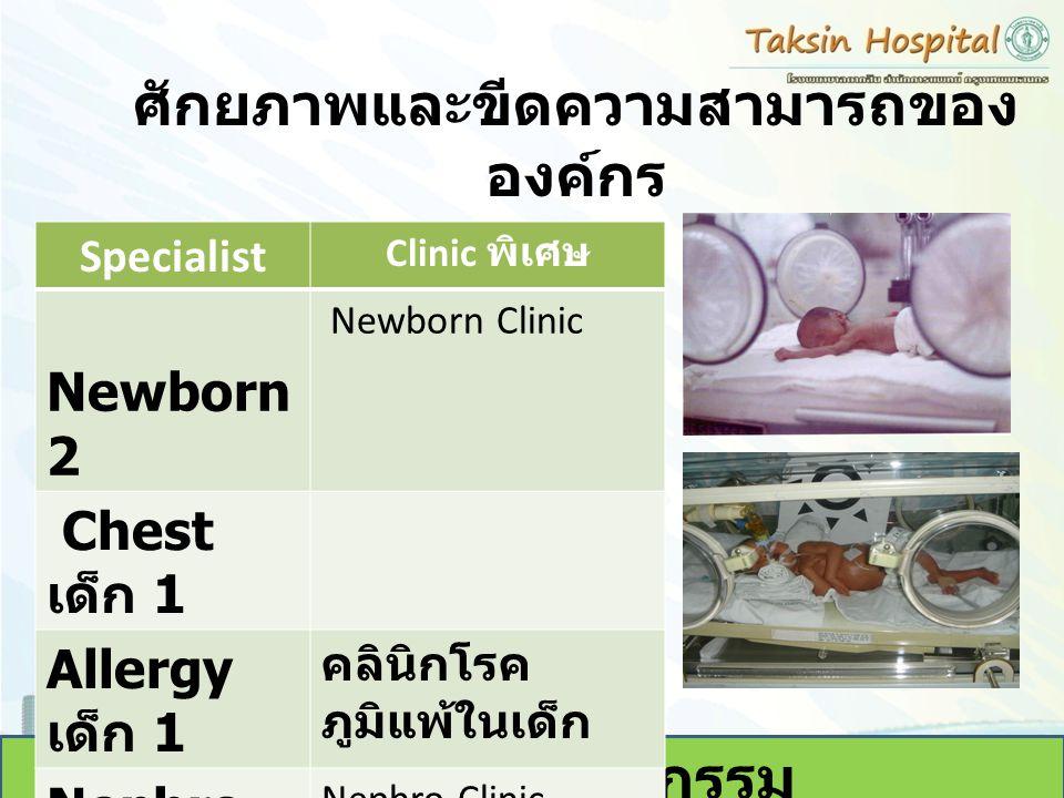 ศักยภาพและขีดความสามารถของ องค์กร กุมารเวชกรรม Specialist Clinic พิเศษ Newborn 2 Newborn Clinic Chest เด็ก 1 Allergy เด็ก 1 คลินิกโรค ภูมิแพ้ในเด็ก Ne