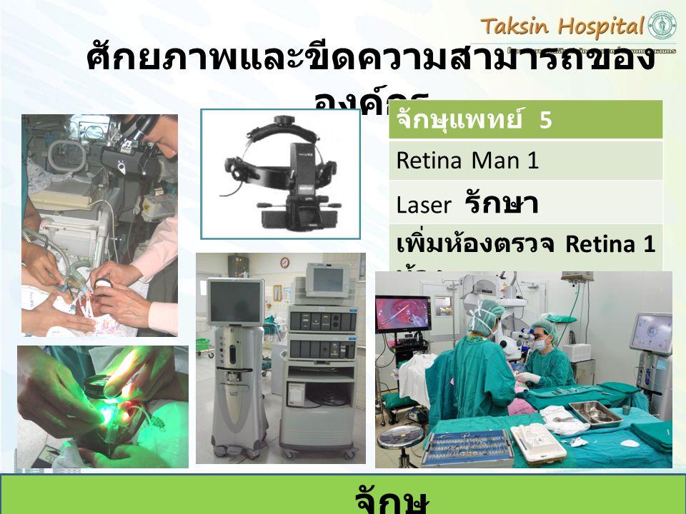 ศักยภาพและขีดความสามารถของ องค์กร จักษุ จักษุแพทย์ 5 Retina Man 1 Laser รักษา เพิ่มห้องตรวจ Retina 1 ห้อง