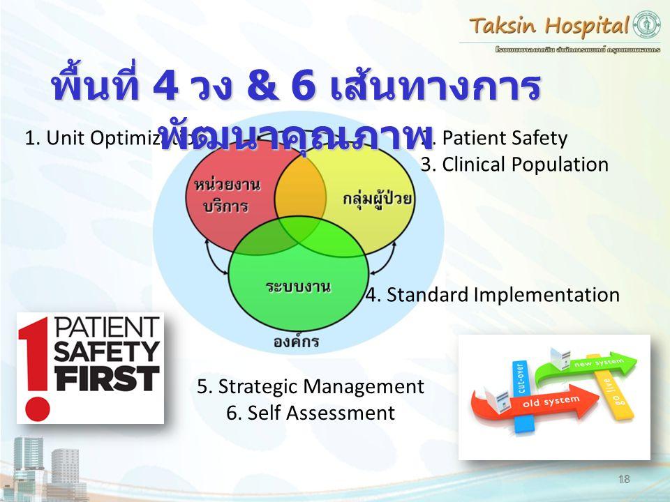 18 1. Unit Optimization2. Patient Safety 3. Clinical Population 5. Strategic Management 6. Self Assessment 4. Standard Implementation พื้นที่ 4 วง & 6