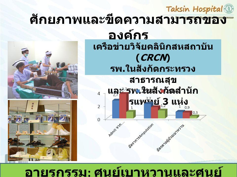 ศักยภาพและขีดความสามารถของ องค์กร อายุรกรรม : ศูนย์เบาหวานและศูนย์ ดูแลสุขภาพเท้า เครือข่ายวิจัยคลินิกสหสถาบัน (CRCN) รพ. ในสังกัดกระทรวง สาธารณสุข แล