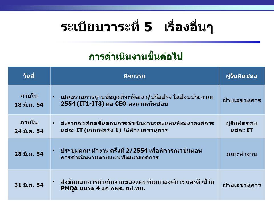 http://www.eppo.go.th - 12 - ระเบียบวาระที่ 5 เรื่องอื่นๆ วันที่กิจกรรมผู้รับผิดชอบ ภายใน 18 มี.ค. 54 เสนอรายการฐานข้อมูลที่จะพัฒนา/ปรับปรุง ในปีงบประ