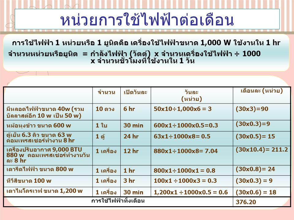 หน่วยการใช้ไฟฟ้าต่อเดือน จำนวนเปิดวันละวันละ (หน่วย) เดือนละ (หน่วย) มีหลอดไฟฟ้าขนาด 40w (รวม บัลลาสต์อีก 10 w เป็น 50 w) 10 ดวง6 hr50x10÷1,000x6 = 3(30x3)=90 หม้อหุงข้าว ขนาด 600 w1 ใบ30 min600x1÷1000x0.5=0.3 (30x0.3)=9 ตู้เย็น 6.3 คิว ขนาด 63 w คอมเพรสเซอร์ทำงาน 8 hr 1 ตู้24 hr63x1÷1000x8= 0.5(30x0.5)= 15 เครื่องปรับอากาศ 9,000 BTU 880 w คอมเพรสเซอร์ทำงานวัน ละ 8 hr 1 เครื่อง12 hr880x1÷1000x8= 7.04 (30x10.4)= 211.2 เตารีดไฟฟ้า ขนาด 800 w 1 เครื่อง1 hr800x1÷1000x1 = 0.8 (30x0.8)= 24 ทีวีสีขนาด 100 w1 เครื่อง3 hr100x1 ÷1000x3 = 0.3(30x0.3) = 9 เตาไมโครเวฟ ขนาด 1,200 w 1 เครื่อง30 min1,200x1 ÷1000x0.5 = 0.6(30x0.6) = 18 การใช้ไฟฟ้าทั้งเดือน 376.20 การใช้ไฟฟ้า 1 หน่วยหรือ 1 ยูนิตคือ เครื่องใช้ไฟฟ้าขนาด 1,000 W ใช้งานใน 1 hr จำนวนหน่วยหรือยูนิต = กำลังไฟฟ้า (วัตต์) x จำนวนเครื่องใช้ไฟฟ้า ÷ 1000 x จำนวนชั่วโมงที่ใช้งานใน 1 วัน