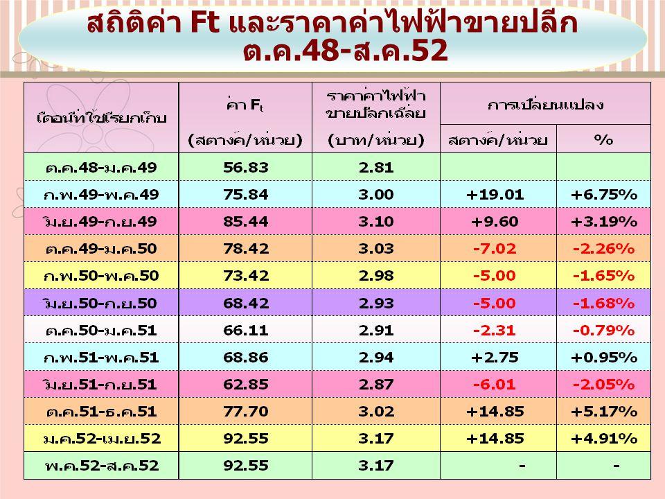 สถิติค่า Ft และราคาค่าไฟฟ้าขายปลีก ต.ค.48-ส.ค.52