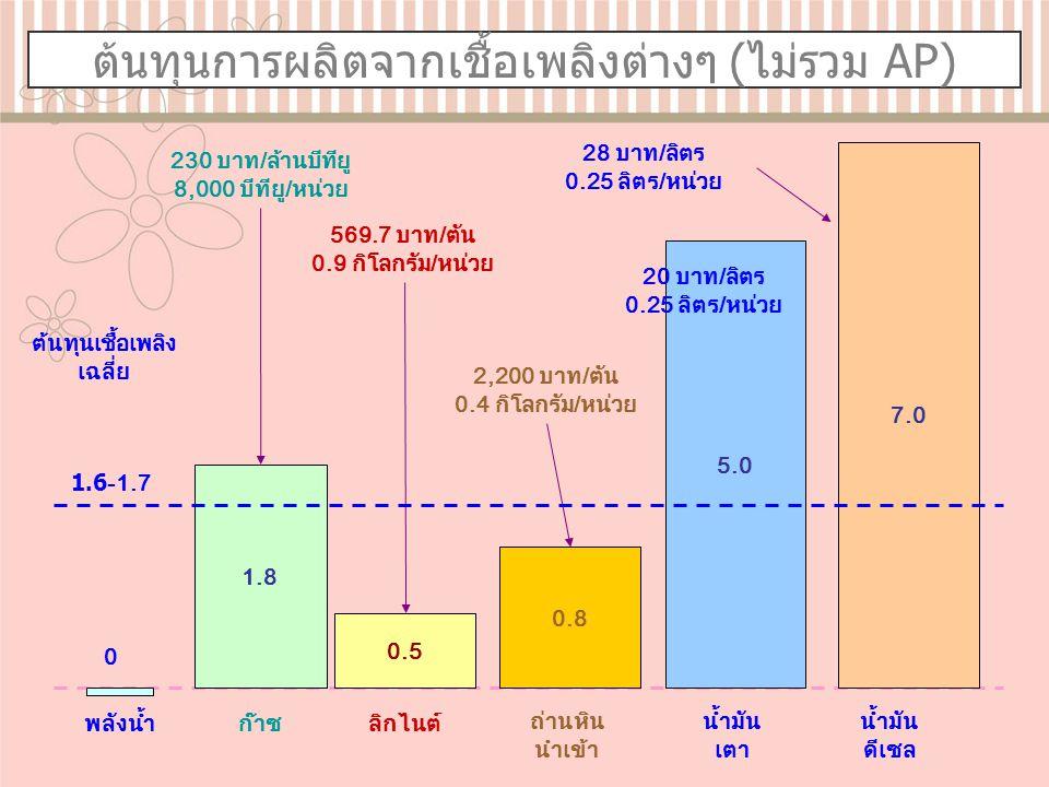 ต้นทุนการผลิตจากเชื้อเพลิงต่างๆ (ไม่รวม AP) 1.8 0.5 ต้นทุนเชื้อเพลิง เฉลี่ย 1.6-1.7 พลังน้ำ 0 ก๊าซลิกไนต์ น้ำมัน เตา 230 บาท / ล้านบีทียู 8,000 บีทียู / หน่วย 569.7 บาท / ตัน 0.9 กิโลกรัม / หน่วย 0.8 2,200 บาท / ตัน 0.4 กิโลกรัม / หน่วย 5.0 ถ่านหิน นำเข้า น้ำมัน ดีเซล 7.0 28 บาท / ลิตร 0.25 ลิตร / หน่วย 20 บาท / ลิตร 0.25 ลิตร / หน่วย