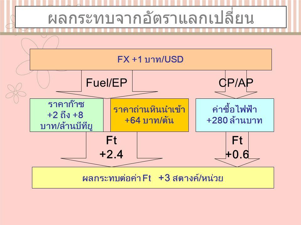ผลกระทบจากอัตราแลกเปลี่ยน FX +1 บาท/USD ราคาก๊าซ +2 ถึง +8 บาท/ล้านบีทียู Fuel/EP ราคาถ่านหินนำเข้า +64 บาท/ตัน ค่าซื้อไฟฟ้า +280 ล้านบาท CP/AP ผลกระทบต่อค่า Ft +3 สตางค์/หน่วย Ft +2.4 Ft +0.6