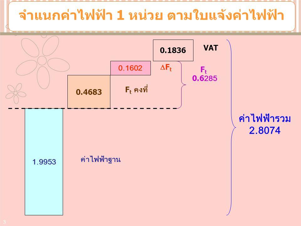3 1.9953 0.4683 0.1602 F t คงที่ FtFt ค่าไฟฟ้าฐาน F t 0.6285 ค่าไฟฟ้ารวม 2.8074 0.1836 VAT จำแนกค่าไฟฟ้า 1 หน่วย ตามใบแจ้งค่าไฟฟ้า