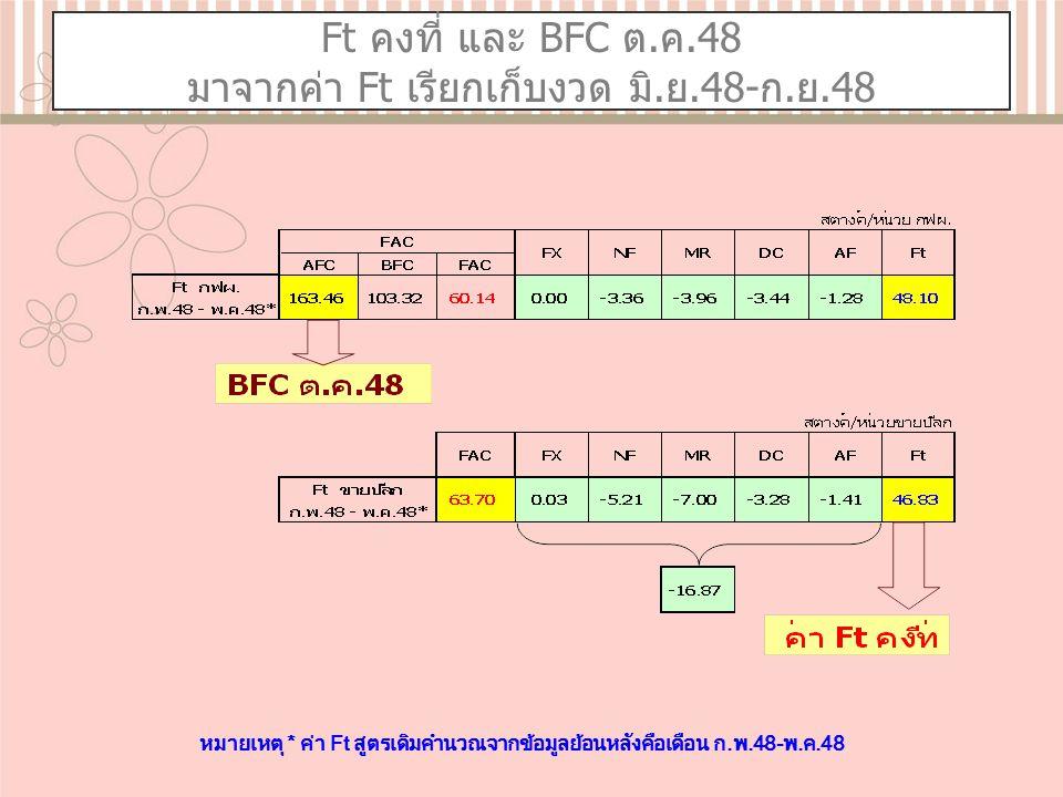 Ft คงที่ และ BFC ต.ค.48 มาจากค่า Ft เรียกเก็บงวด มิ.ย.48-ก.ย.48 หมายเหตุ * ค่า Ft สูตรเดิมคำนวณจากข้อมูลย้อนหลังคือเดือน ก.พ.48-พ.ค.48