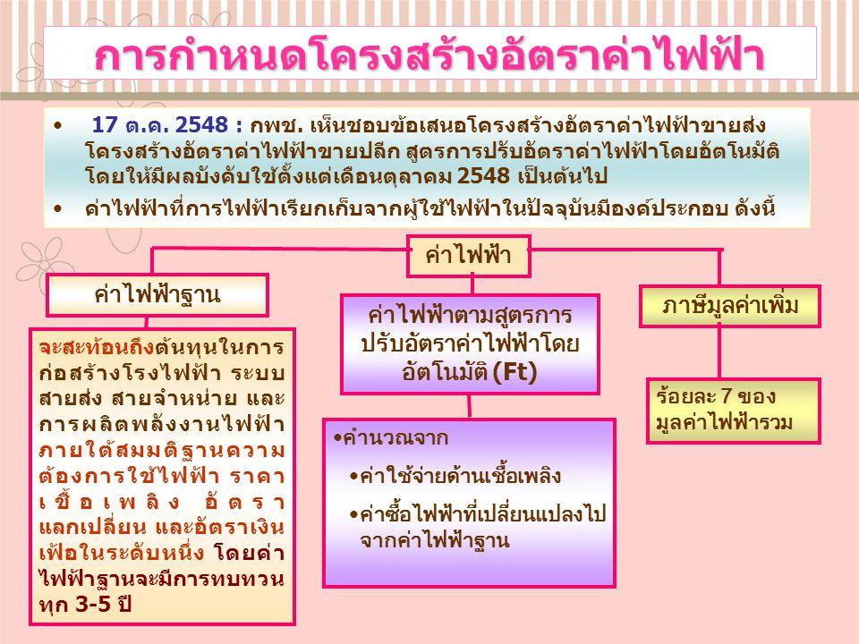 ชุด Ft ม.ค.52-เม.ย.52 กกพ.12 ม.ค.52 ชุด Ft พ.ค.52- ส.ค.52 แผนจริงแผน 1.