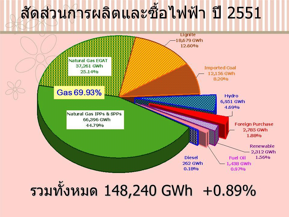 สัดส่วนการผลิตและซื้อไฟฟ้า ปี 2551 รวมทั้งหมด 148,240 GWh +0.89% Gas 69.93%