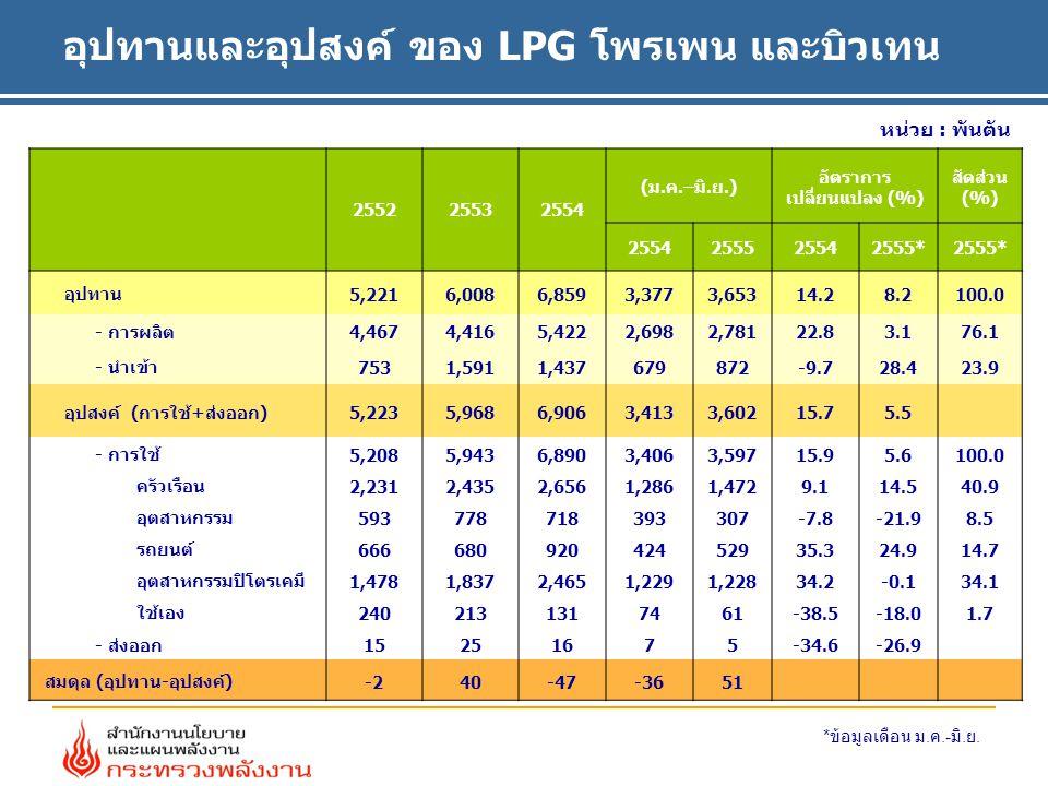 หน่วย : พันตัน อุปทานและอุปสงค์ ของ LPG โพรเพน และบิวเทน 255225532554 (ม.ค.–มิ.ย.) อัตราการ เปลี่ยนแปลง (%) สัดส่วน (%) 2554255525542555* อุปทาน 5,221