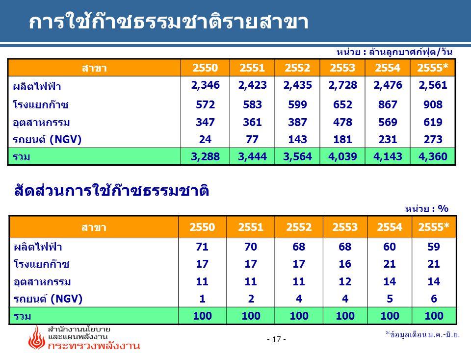 การใช้ก๊าซธรรมชาติรายสาขา - 17 - หน่วย : % หน่วย : ล้านลูกบาศก์ฟุต/วัน สัดส่วนการใช้ก๊าซธรรมชาติ สาขา255025512552255325542555* ผลิตไฟฟ้า 2,3462,4232,4