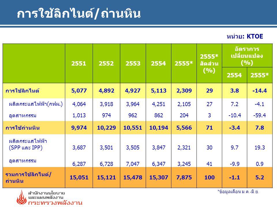 การใช้ลิกไนต์/ถ่านหิน หน่วย: KTOE 25512552255325542555* 2555* สัดส่วน (%) อัตราการ เปลี่ยนแปลง (%) 25542555* การใช้ลิกไนต์ 5,0774,8924,9275,1132,30929
