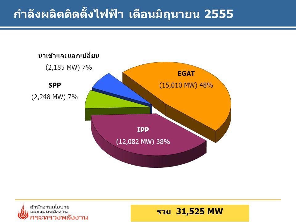 กำลังผลิตติดตั้งไฟฟ้า เดือนมิถุนายน 2555 รวม 31,525 MW EGAT (15,010 MW) 48% SPP (2,248 MW) 7% นำเข้าและแลกเปลี่ยน (2,185 MW) 7% IPP (12,082 MW) 38%
