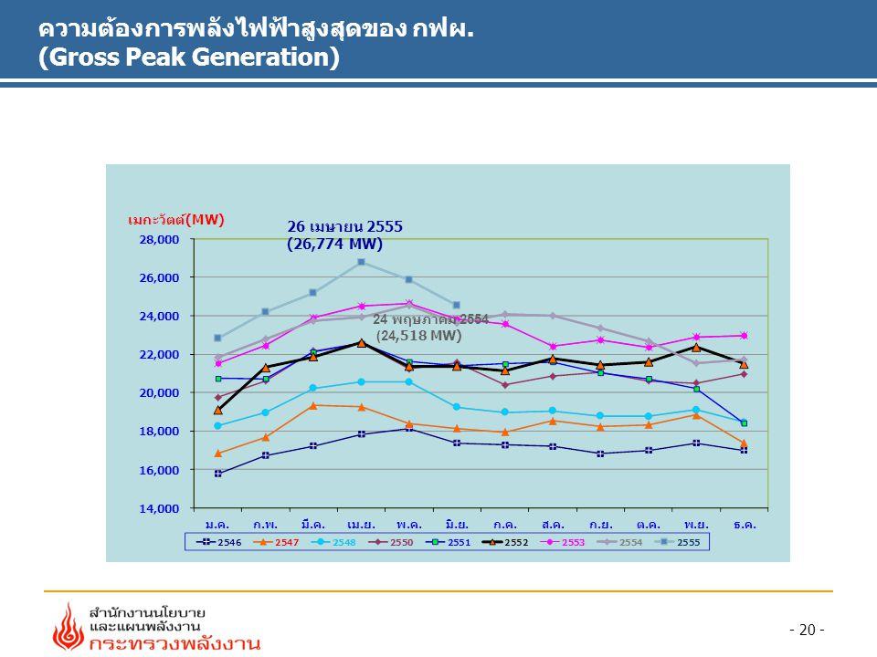 - 20 - ความต้องการพลังไฟฟ้าสูงสุดของ กฟผ. (Gross Peak Generation) 24 พฤษภาคม 2554 (24,518 MW) 26 เมษายน 2555 (26,774 MW)