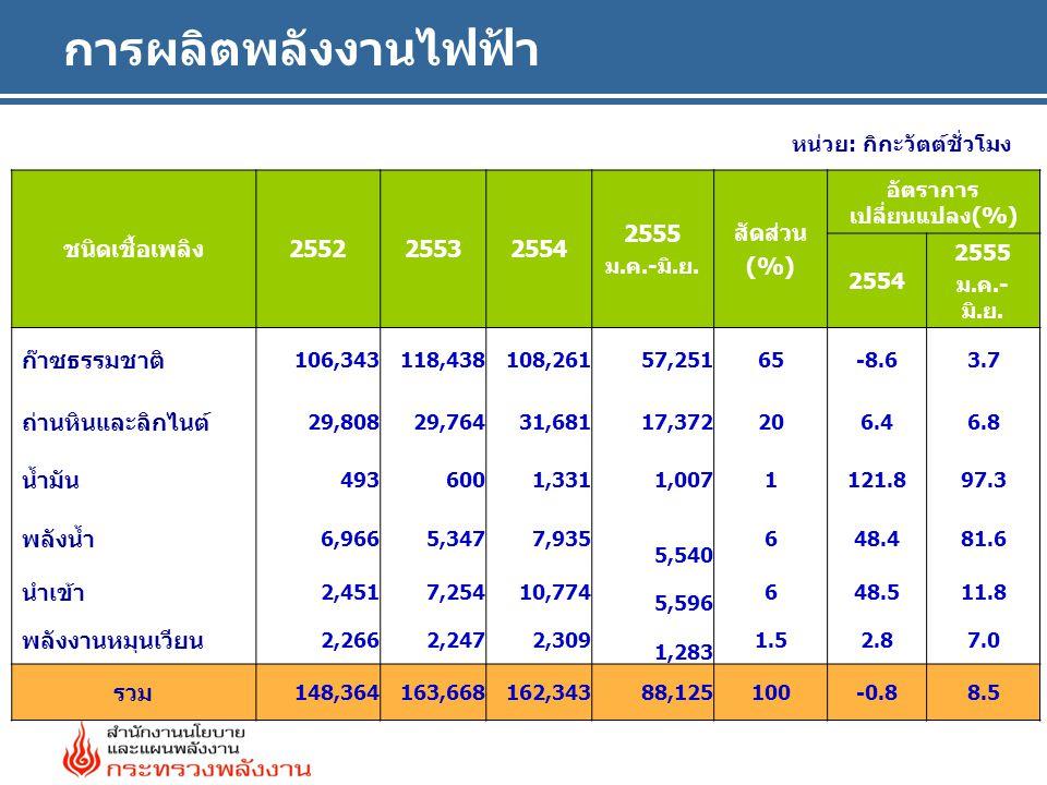 การผลิตพลังงานไฟฟ้า หน่วย: กิกะวัตต์ชั่วโมง ชนิดเชื้อเพลิง255225532554 2555 ม.ค.-มิ.ย. สัดส่วน (%) อัตราการ เปลี่ยนแปลง(%) 2554 2555 ม.ค.- มิ.ย. ก๊าซธ