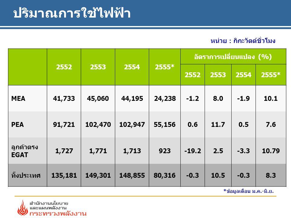 ปริมาณการใช้ไฟฟ้า หน่วย : กิกะวัตต์ชั่วโมง 2552255325542555* อัตราการเปลี่ยนแปลง (%) 2552255325542555* MEA41,73345,060 44,19524,238 -1.28.0-1.910.1 PE