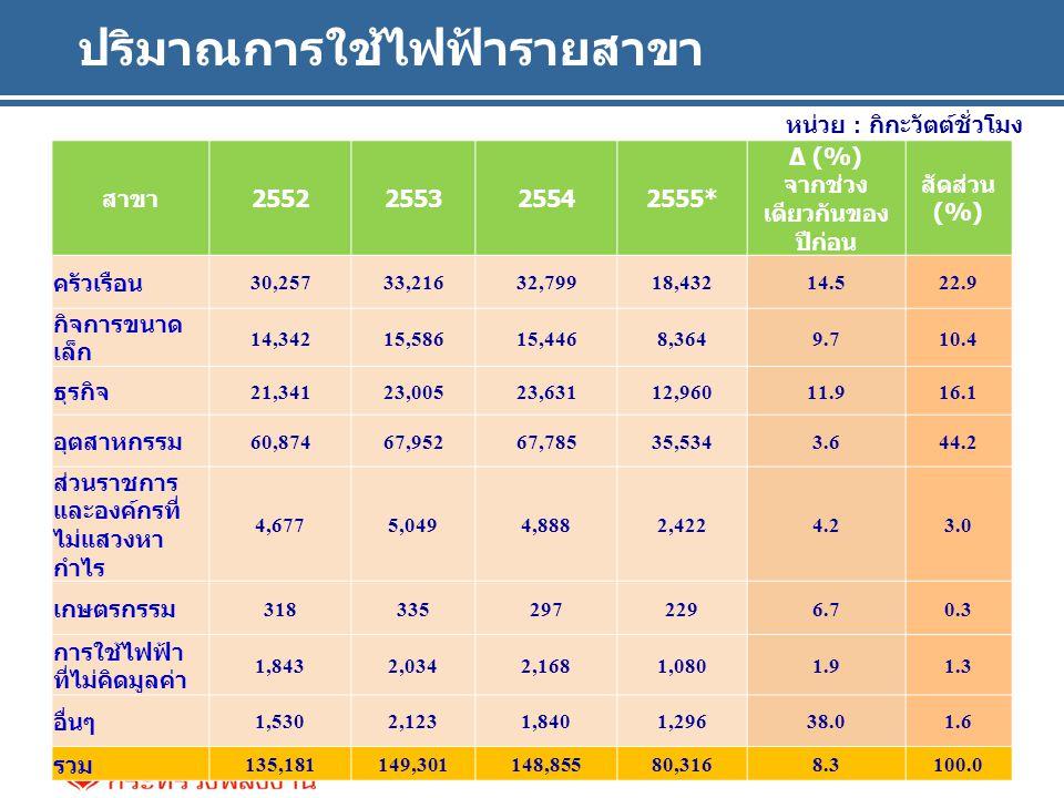 ปริมาณการใช้ไฟฟ้ารายสาขา หน่วย : กิกะวัตต์ชั่วโมง สาขา2552255325542555* ∆ (%) จากช่วง เดียวกันของ ปีก่อน สัดส่วน (%) ครัวเรือน 30,25733,21632,79918,43