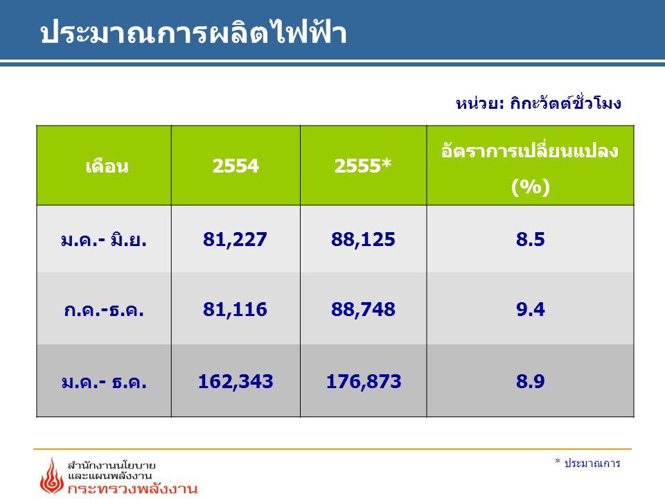 ประมาณการผลิตไฟฟ้า หน่วย: กิกะวัตต์ชั่วโมง เดือน25542555* อัตราการเปลี่ยนแปลง (%) ม.ค.- มิ.ย. 81,22788,125 8.5 ก.ค.-ธ.ค. 81,11688,748 9.4 ม.ค.- ธ.ค.16