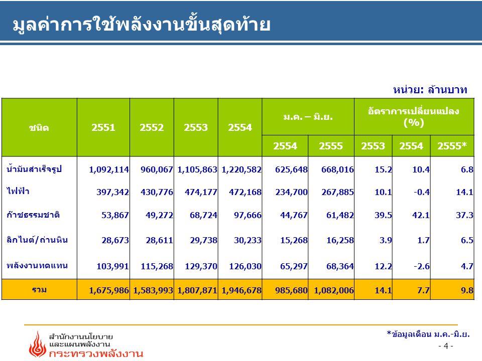 จำนวน รถ NGV รถบนซิน (คัน) รถดีเซล (คัน) รวม (คัน) ปริมาณก๊าซที่ใช้ (MMSCF) ปริมาณทดแทนน้ำมัน (ล้านลิตร) รถ เบนซิน รถ ดีเซล รวม รวมต่อวัน (MMSCFD) เบนซินดีเซลรวม 2551 104,553 23,182 127,735 13,416 14,873 28,289 77.0 444.7 381.2 825.9 2552 133,777 28,246 162,023 25,33826,750 52,088 142.7 796.9 721.2 1,518 2553 191,233 34,435 225,668 34,78131,31566,096 181.1 1,042.1888.01,930.1 2554 260,520 40,061 300,581 47,590 36,590 84,181 230.6 1,443.1 1,029.6 2,472.7 2555* 286,852 41,781 328,633 28,785 20,963 49,748 273.3 886.3 579.2 1,465.5 * ข้อมูลเดือน ม.ค.-มิ.ย.