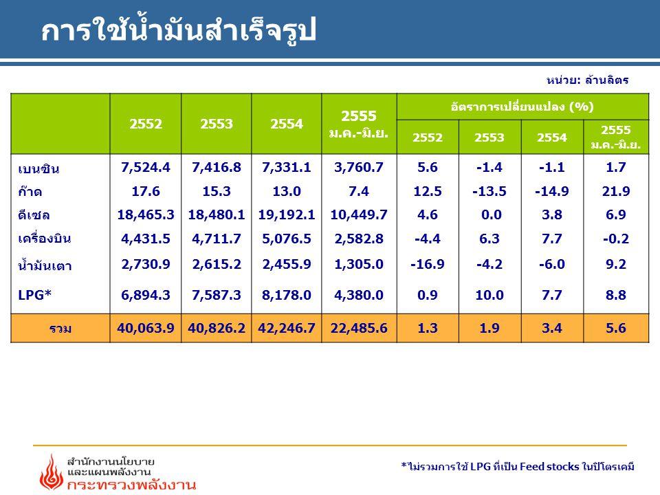 ประมาณการใช้น้ำมันสำเร็จรูป หน่วย: ล้านลิตร **ไม่รวมการใช้ LPG ที่ใช้เป็น Feed stocks ในปิโตรเคมี * ประมาณการ ชนิด2552255325542555* 2555อัตราการเปลี่ยนแปลง (%) H1H2*25542555* 2555 H1*H2* เบนซิน 7,5247,4177,3317,4393,7613,678-1.11.51.81.2 ดีเซล 18,46518,48019,19219,98810,4509,5393.84.16.91.3 ก๊าด+เครื่องบิน 4,4494,7275,0905,2692,5902,6787.73.5-0.27.4 น้ำมันเตา 2,7312,6152,4562,5081,3051,203-6.02.19.2-4.6 LPG** 6,8947,5878,1789,0074,3804,6277.710.18.611.2 รวม 40,06440,82642,24744,21022,48621,7253.44.65.63.6