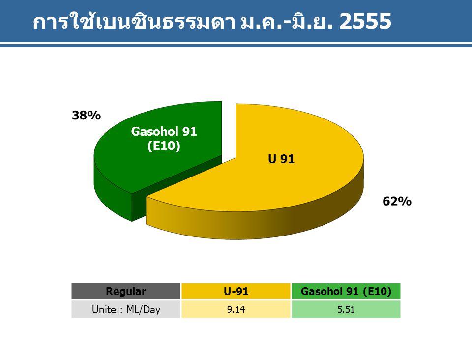 Gasohol 91 (E10) U 91 การใช้เบนซินธรรมดา ม.ค.-มิ.ย. 2555 Gasohol 91 (E10) U 91 RegularU-91Gasohol 91 (E10) Unite : ML/Day 9.145.51