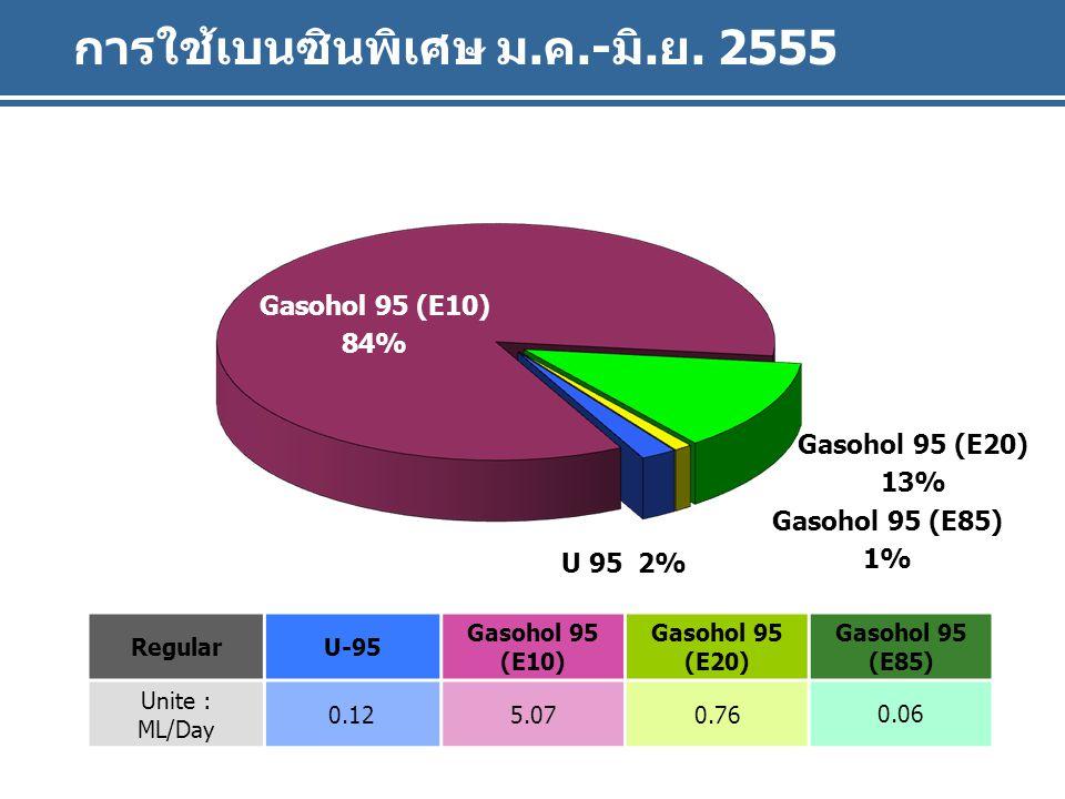 Gasohol 91 (E10) U 91 การใช้เบนซินพิเศษ ม.ค.-มิ.ย. 2555 RegularU-95 Gasohol 95 (E10) Gasohol 95 (E20) Gasohol 95 (E85) Unite : ML/Day 0.125.070.76 0.0