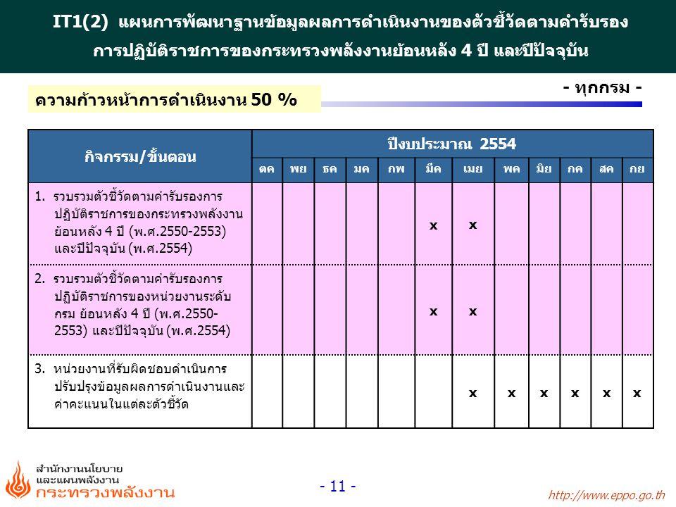 http://www.eppo.go.th - 11 - กิจกรรม/ขั้นตอน ปีงบประมาณ 2554 ตคพยธคมคกพมีคเมยพคมิยกคสคกย 1. รวบรวมตัวชี้วัดตามคำรับรองการ ปฏิบัติราชการของกระทรวงพลังง