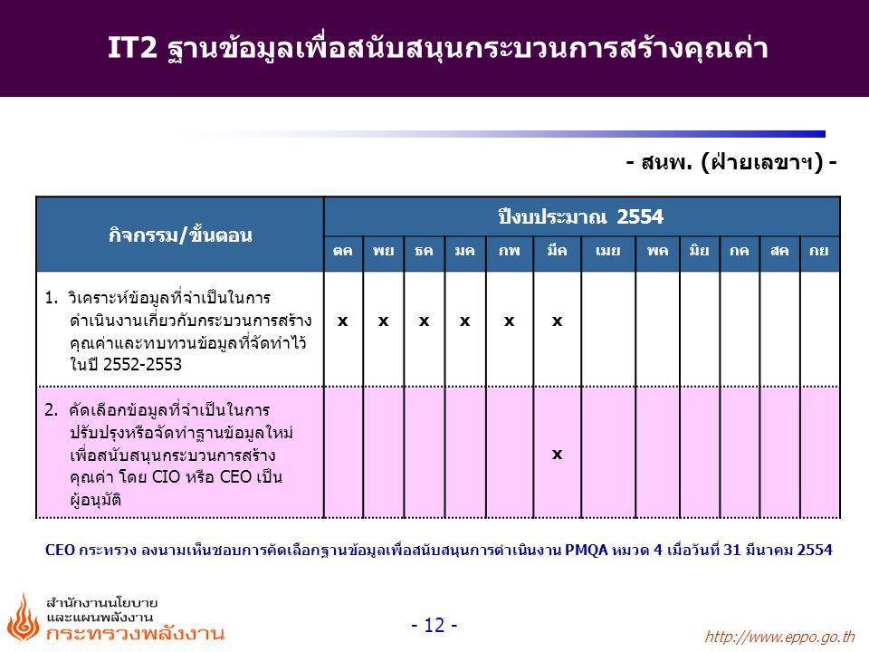 http://www.eppo.go.th - 12 - - สนพ. (ฝ่ายเลขาฯ) - IT2 ฐานข้อมูลเพื่อสนับสนุนกระบวนการสร้างคุณค่า กิจกรรม/ขั้นตอน ปีงบประมาณ 2554 ตคพยธคมคกพมีคเมยพคมิย