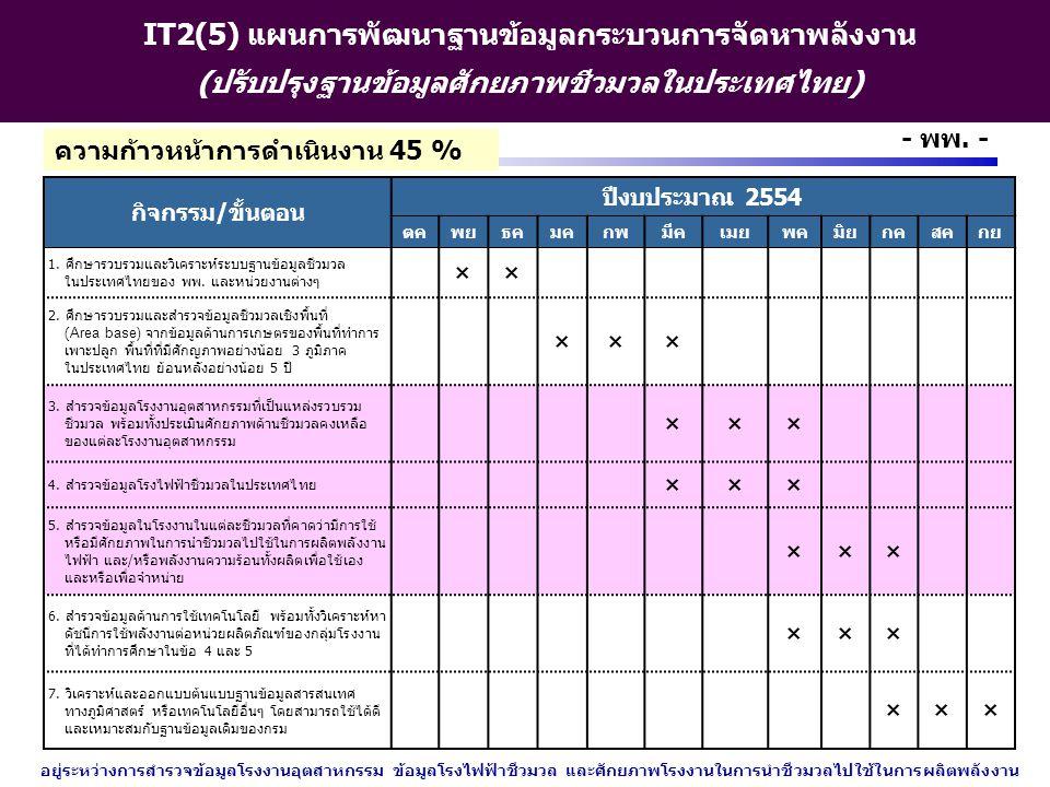 http://www.eppo.go.th - 15 - - พพ. - IT2(5) แผนการพัฒนาฐานข้อมูลกระบวนการจัดหาพลังงาน (ปรับปรุงฐานข้อมูลศักยภาพชีวมวลในประเทศไทย) กิจกรรม/ขั้นตอน ปีงบ