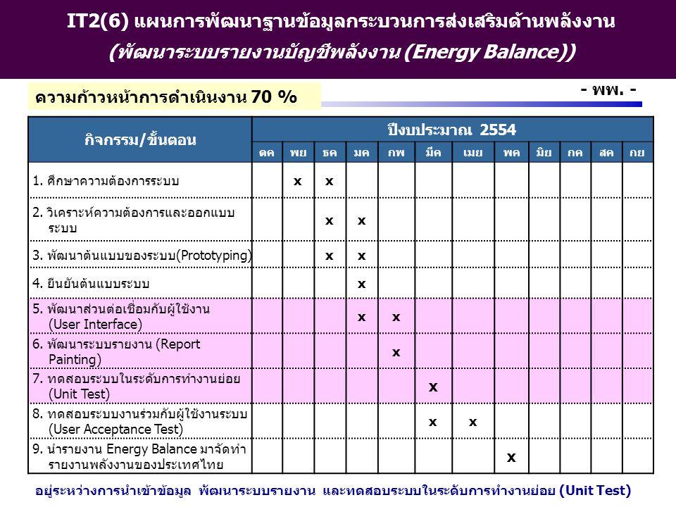 http://www.eppo.go.th - 16 - - พพ. - IT2(6) แผนการพัฒนาฐานข้อมูลกระบวนการส่งเสริมด้านพลังงาน (พัฒนาระบบรายงานบัญชีพลังงาน (Energy Balance)) กิจกรรม/ขั