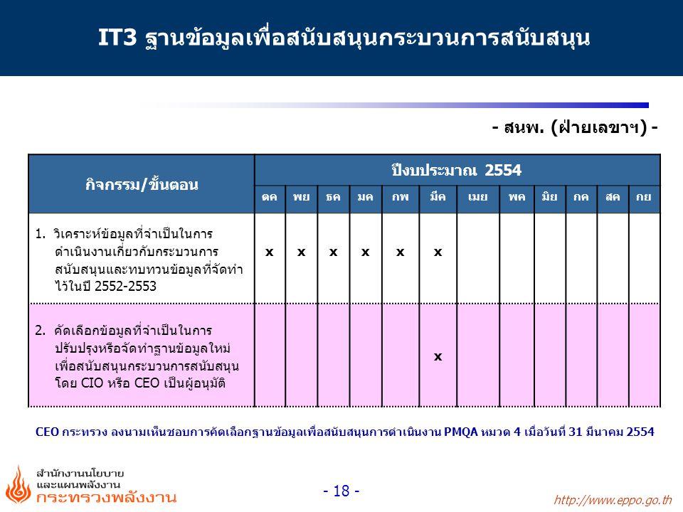 http://www.eppo.go.th - 18 - - สนพ. (ฝ่ายเลขาฯ) - IT3 ฐานข้อมูลเพื่อสนับสนุนกระบวนการสนับสนุน กิจกรรม/ขั้นตอน ปีงบประมาณ 2554 ตคพยธคมคกพมีคเมยพคมิยกคส