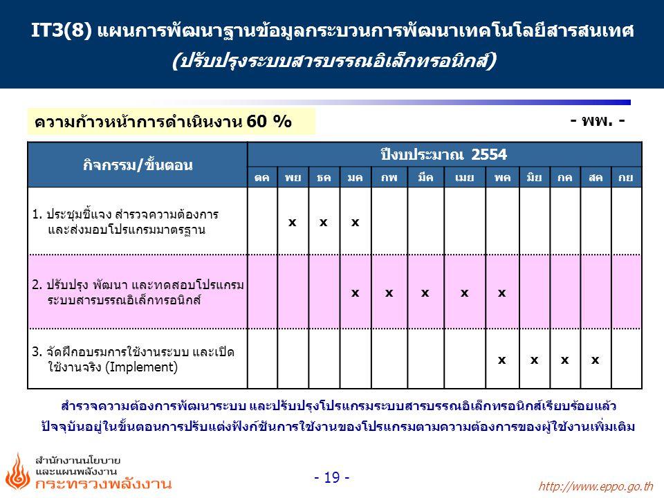 http://www.eppo.go.th - 19 - - พพ. - IT3(8) แผนการพัฒนาฐานข้อมูลกระบวนการพัฒนาเทคโนโลยีสารสนเทศ (ปรับปรุงระบบสารบรรณอิเล็กทรอนิกส์) กิจกรรม/ขั้นตอน ปี