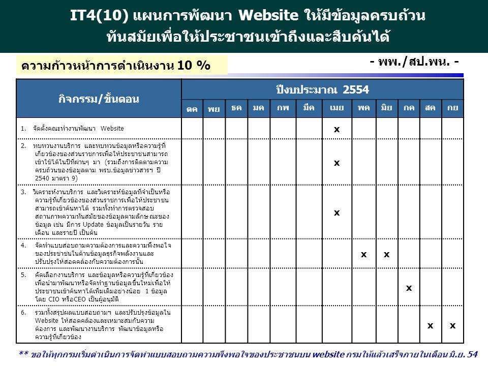 http://www.eppo.go.th - 21 - - พพ./สป.พน. - กิจกรรม/ขั้นตอน ปีงบประมาณ 2554 ตคพย ธคมคกพมีคเมยพคมิยกคสคกย 1. จัดตั้งคณะทำงานพัฒนา Website x 2. ทบทวนงาน