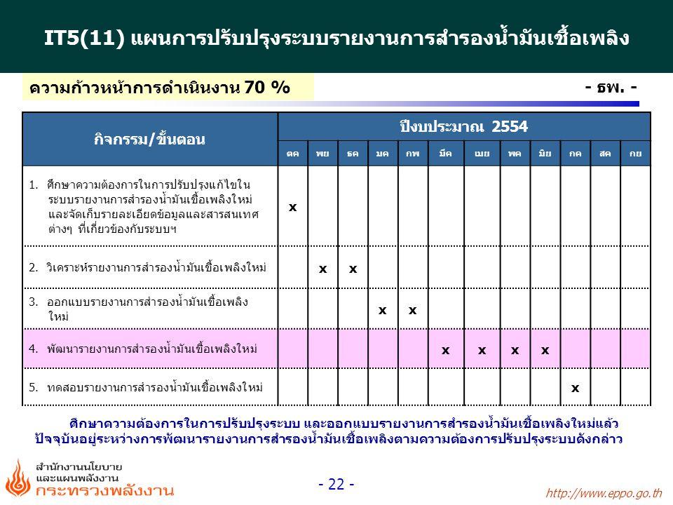 http://www.eppo.go.th - 22 - - ธพ. - IT5(11) แผนการปรับปรุงระบบรายงานการสำรองน้ำมันเชื้อเพลิง กิจกรรม/ขั้นตอน ปีงบประมาณ 2554 ตคพยธคมคกพมีคเมยพคมิยกคส