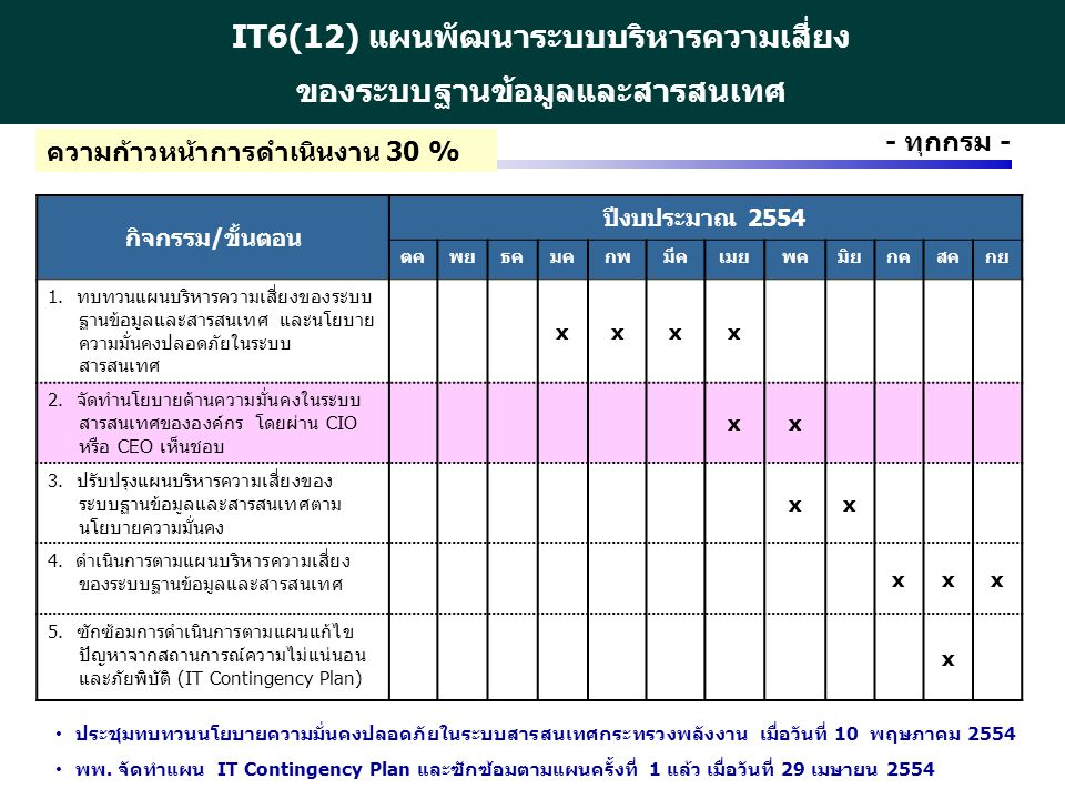 http://www.eppo.go.th - 23 - - ทุกกรม - IT6(12) แผนพัฒนาระบบบริหารความเสี่ยง ของระบบฐานข้อมูลและสารสนเทศ กิจกรรม/ขั้นตอน ปีงบประมาณ 2554 ตคพยธคมคกพมีค