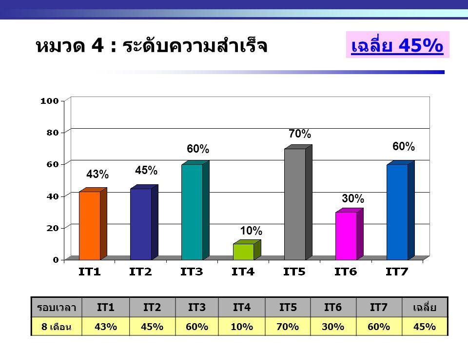 http://www.eppo.go.th - 25 - เฉลี่ย 45% รอบเวลาIT1IT2IT3IT4IT5IT6IT7เฉลี่ย 8 เดือน43%45%60%10%70%30%60%45% หมวด 4 : ระดับความสำเร็จ 43% 45% 60% 70% 30% 10% 60%