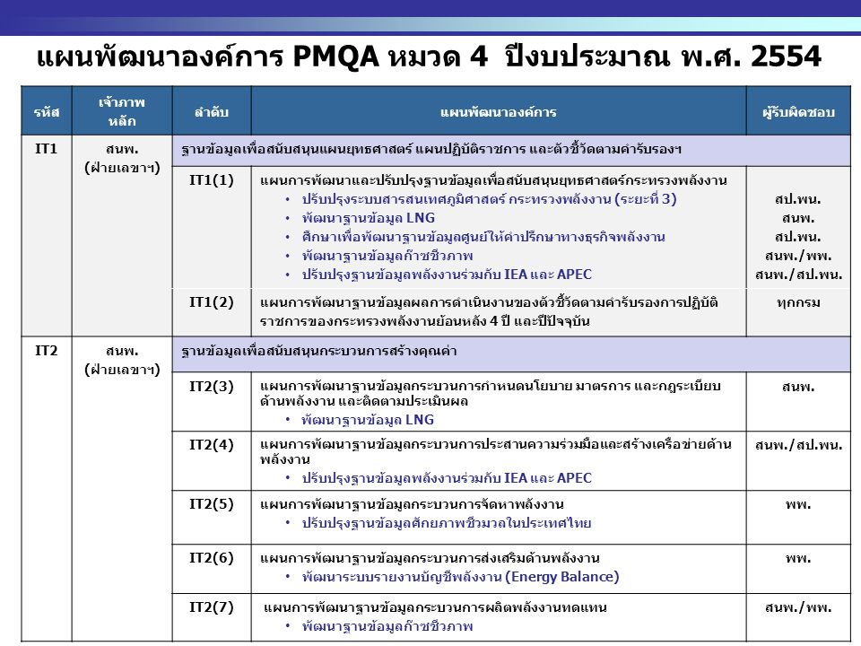 http://www.eppo.go.th - 5 - แผนพัฒนาองค์การ PMQA หมวด 4 ปีงบประมาณ พ.ศ. 2554 รหัส เจ้าภาพ หลัก ลำดับแผนพัฒนาองค์การผู้รับผิดชอบ IT1 สนพ. (ฝ่ายเลขาฯ) ฐ