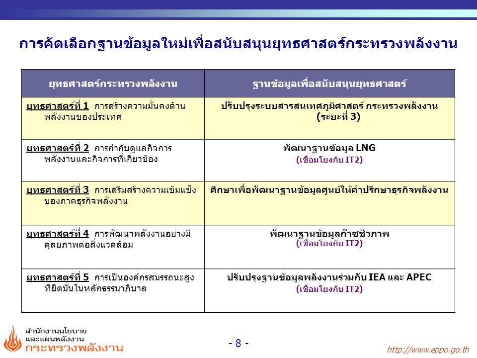 http://www.eppo.go.th - 9 - กิจกรรม/ขั้นตอน ปีงบประมาณ 2554 ตคพยธคมคกพมีคเมยพคมิยกคสคกย 1.