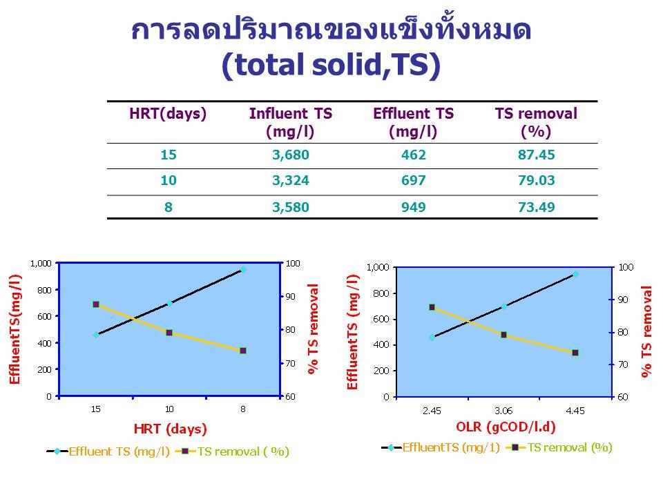 การลดปริมาณของแข็งทั้งหมด (total solid,TS) HRT(days)Influent TS (mg/l) Effluent TS (mg/l) TS removal (%) 153,68046287.45 103,32469779.03 83,58094973.49