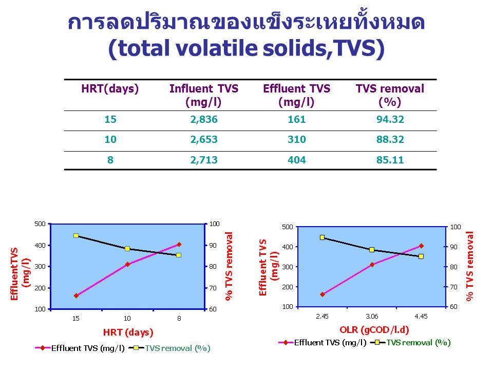 การลดปริมาณของแข็งระเหยทั้งหมด (total volatile solids,TVS) HRT(days)Influent TVS (mg/l) Effluent TVS (mg/l) TVS removal (%) 152,83616194.32 102,65331088.32 82,71340485.11