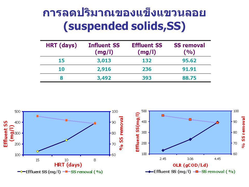 การลดปริมาณของแข็งแขวนลอย (suspended solids,SS) HRT (days)Influent SS (mg/l) Effluent SS (mg/l) SS removal (%) 153,01313295.62 102,91623691.91 83,49239388.75