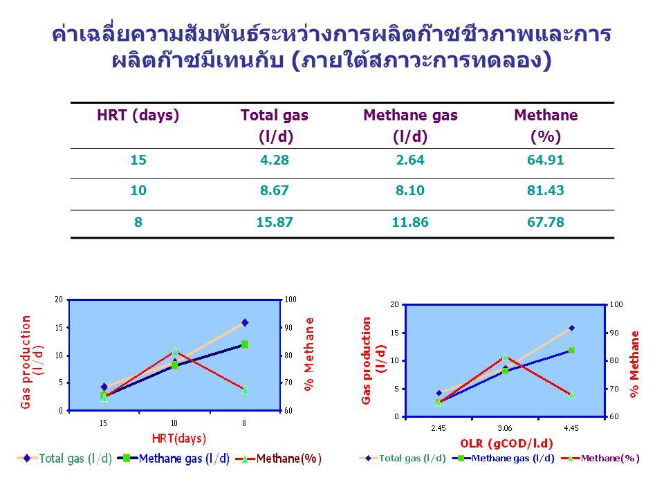 ค่าเฉลี่ยความสัมพันธ์ระหว่างการผลิตก๊าซชีวภาพและการ ผลิตก๊าซมีเทนกับ (ภายใต้สภาวะการทดลอง) HRT (days)Total gas (l/d) Methane gas (l/d) Methane (%) 154.282.6464.91 108.678.1081.43 815.8711.8667.78