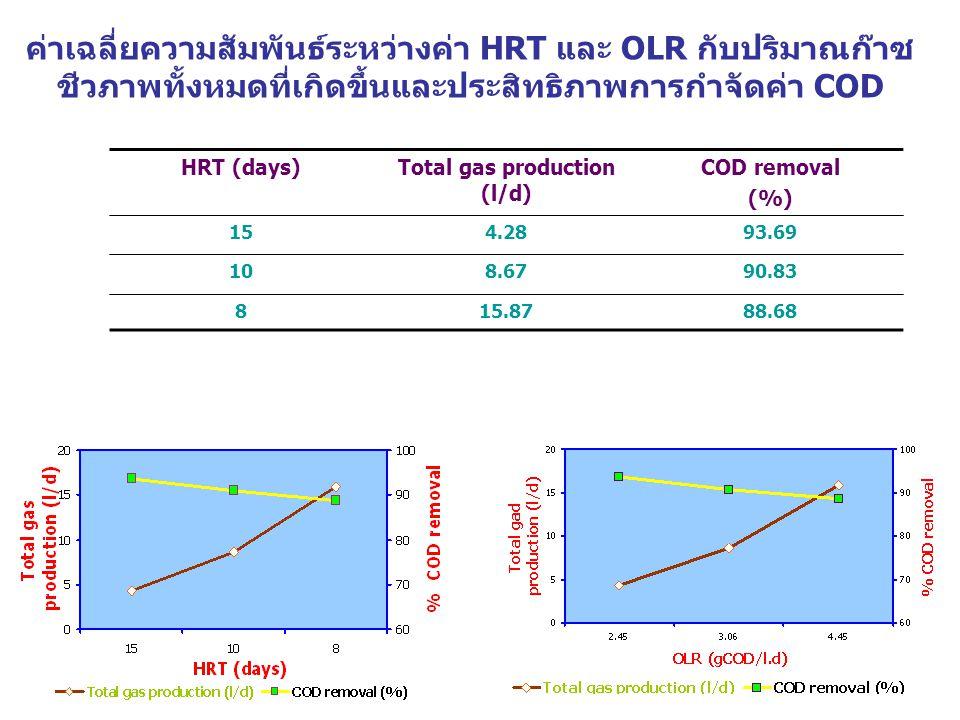 ค่าเฉลี่ยความสัมพันธ์ระหว่างค่า HRT และ OLR กับปริมาณก๊าซ ชีวภาพทั้งหมดที่เกิดขึ้นและประสิทธิภาพการกำจัดค่า COD HRT (days)Total gas production (l/d) COD removal (%) 154.2893.69 108.6790.83 815.8788.68