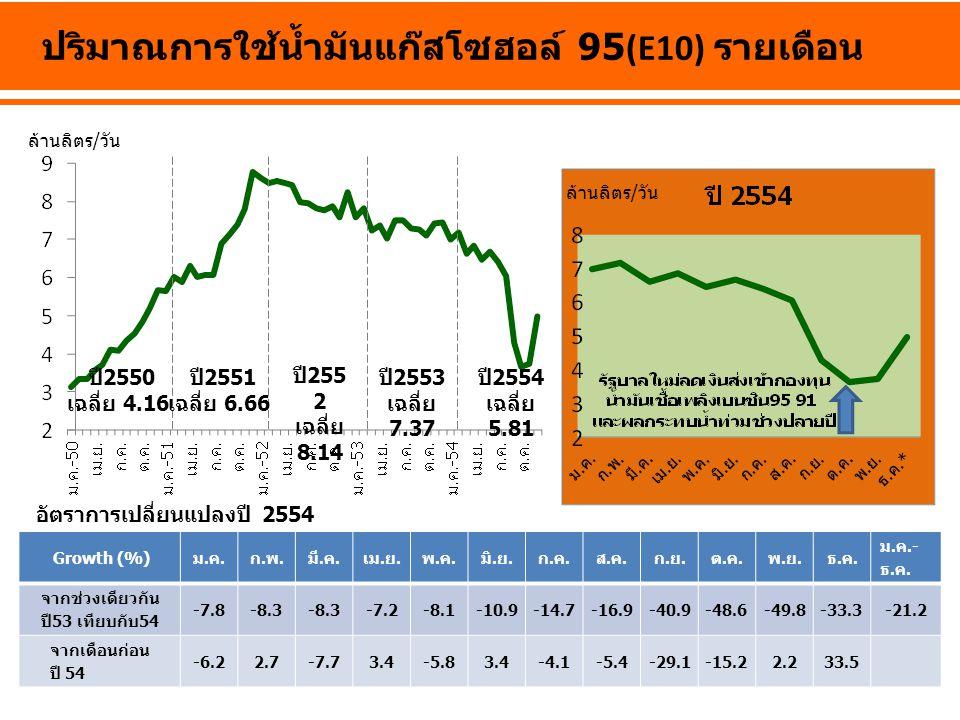 ล้านลิตร/วัน ปริมาณการใช้น้ำมันแก๊สโซฮอล์ 95(E10) รายเดือน ปี 2550 เฉลี่ย 4.16 ปี 255 2 เฉลี่ย 8.14 ปี 2553 เฉลี่ย 7.37 ปี 2554 เฉลี่ย 5.81 Growth (%)