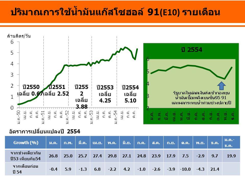 ปี 2550 เฉลี่ย 0.67 ปี 255 2 เฉลี่ย 3.88 ปี 2553 เฉลี่ย 4.25 ปี 2554 เฉลี่ย 5.10 ล้านลิตร/วัน ปริมาณการใช้น้ำมันแก๊สโซฮอล์ 91(E10) รายเดือน Growth (%)