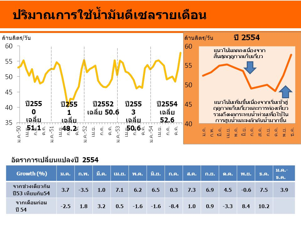 ปี 255 0 เฉลี่ย 51.1 ปี 2552 เฉลี่ย 50.6 ปี 255 3 เฉลี่ย 50.6 ปี 2554 เฉลี่ย 52.6 ปริมาณการใช้น้ำมันดีเซลรายเดือน Growth (%)ม.ค.ก.พ.มี.ค.เม.ย.พ.ค.มิ.ย