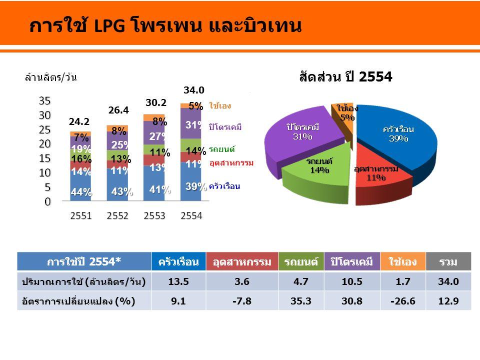 การใช้ LPG โพรเพน และบิวเทน การใช้ปี 2554*ครัวเรือนอุตสาหกรรมรถยนต์ปิโตรเคมีใช้เองรวม ปริมาณการใช้ (ล้านลิตร/วัน) 13.53.64.710.51.7 34.0 อัตราการเปลี่