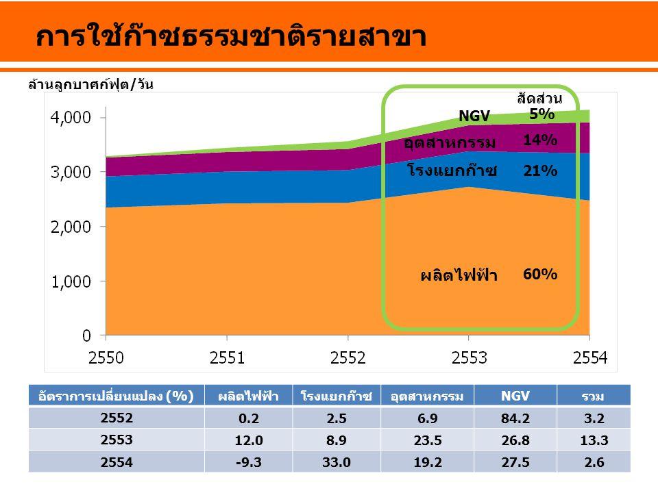 การใช้ก๊าซธรรมชาติรายสาขา อัตราการเปลี่ยนแปลง (%)ผลิตไฟฟ้าโรงแยกก๊าซอุตสาหกรรมNGVรวม 2552 0.22.56.984.23.2 2553 12.08.923.526.813.3 2554 -9.333.019.22